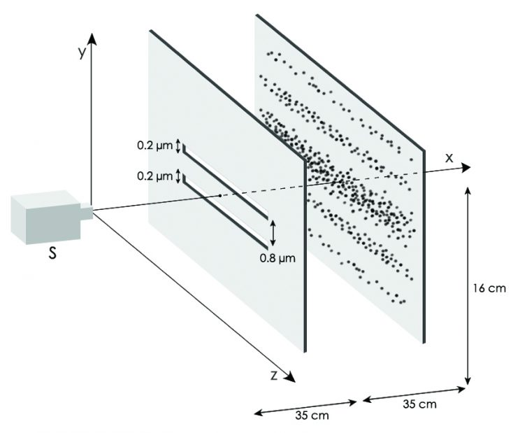 Expérience de Young : un canon à photons bombarde un écran percé de deux fentes. Les protons qui passent à travers les fentes devraient dessiner deux fentes similaires sur l'écran placé derrière. Or ils se répartissent autrement, se comportant comme une onde, ils atterrissent en différentes lignes, selon des degrés de probabilité.